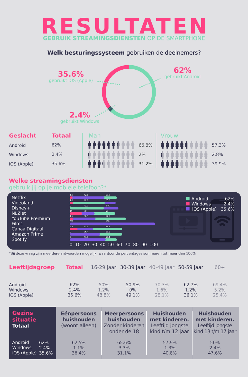 Het gebruik van streamingsdiensten op de mobiele telefoon in Nederland