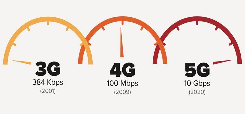 Sim only met 5G