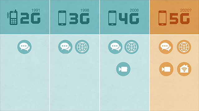 Wat is 5G en wat kunnen we er mee?